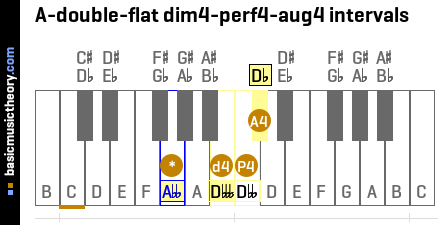 A-double-flat dim4-perf4-aug4 intervals
