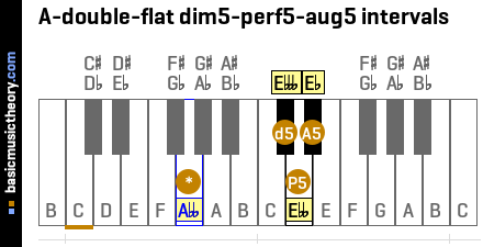 A-double-flat dim5-perf5-aug5 intervals