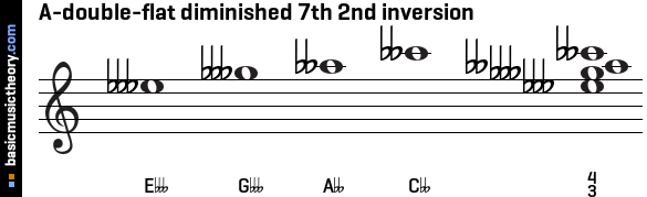 A-double-flat diminished 7th 2nd inversion