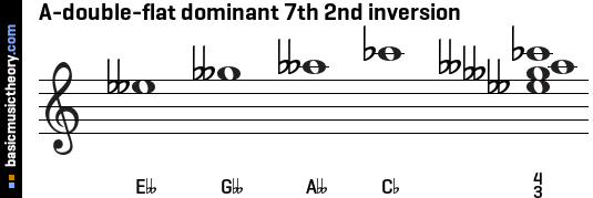 A-double-flat dominant 7th 2nd inversion