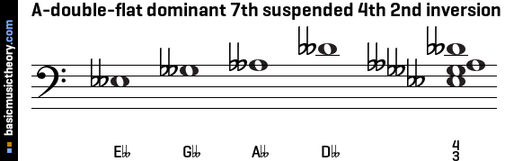 A-double-flat dominant 7th suspended 4th 2nd inversion