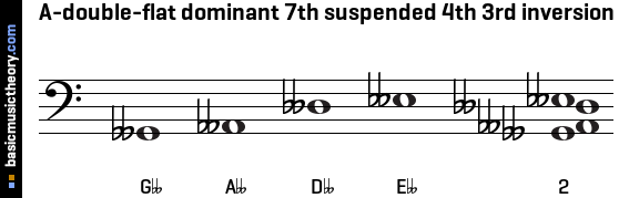 A-double-flat dominant 7th suspended 4th 3rd inversion