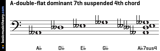A-double-flat dominant 7th suspended 4th chord