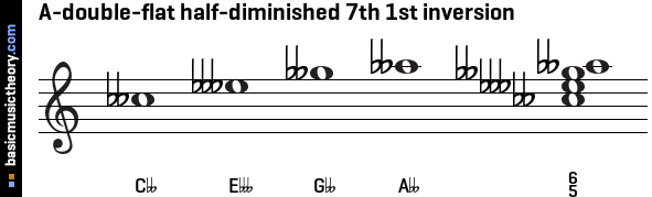 A-double-flat half-diminished 7th 1st inversion