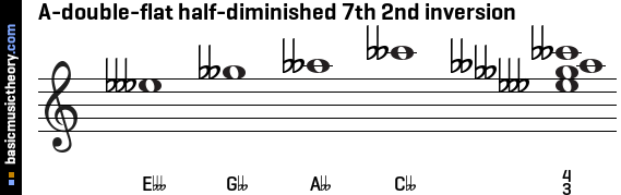 A-double-flat half-diminished 7th 2nd inversion