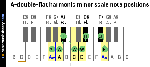 A-double-flat harmonic minor scale note positions