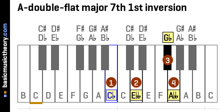 A-double-flat major 7th 1st inversion