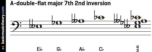 A-double-flat major 7th 2nd inversion