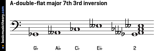 A-double-flat major 7th 3rd inversion