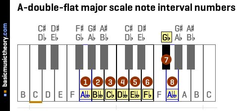 A-double-flat major scale note interval numbers