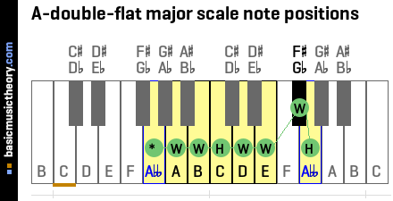 A-double-flat major scale note positions