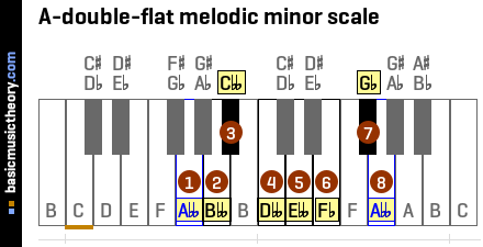 A-double-flat melodic minor scale