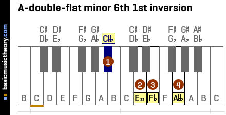 A-double-flat minor 6th 1st inversion