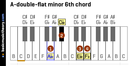 A-double-flat minor 6th chord