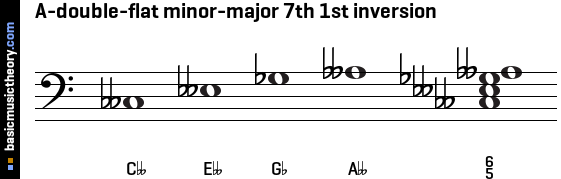 A-double-flat minor-major 7th 1st inversion