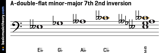 A-double-flat minor-major 7th 2nd inversion