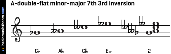A-double-flat minor-major 7th 3rd inversion