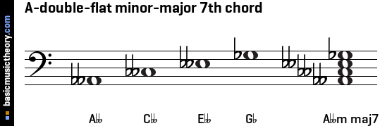A-double-flat minor-major 7th chord