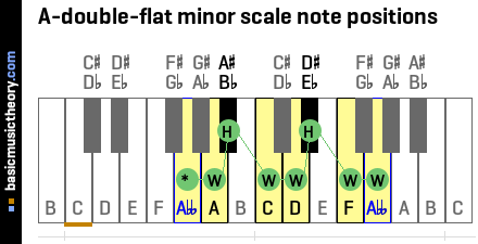 A-double-flat minor scale note positions