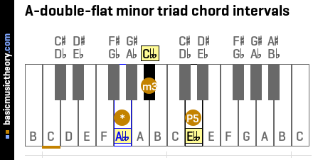 A-double-flat minor triad chord intervals