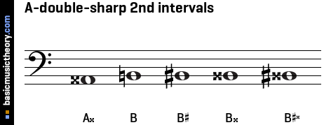 A-double-sharp 2nd intervals