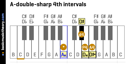 A-double-sharp 4th intervals