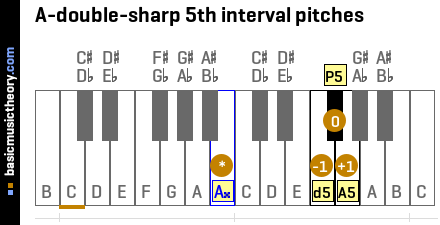 A-double-sharp 5th interval pitches