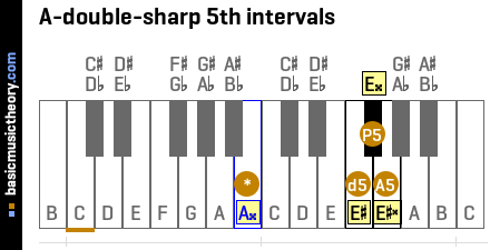 A-double-sharp 5th intervals