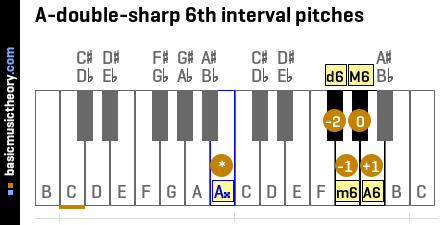 A-double-sharp 6th interval pitches