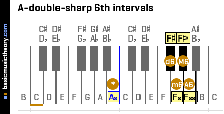 A-double-sharp 6th intervals