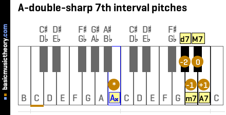 A-double-sharp 7th interval pitches