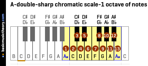 A-double-sharp chromatic scale-1 octave of notes