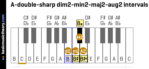 A-double-sharp dim2-min2-maj2-aug2 intervals