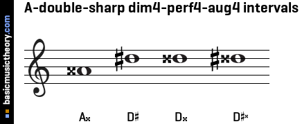 A-double-sharp dim4-perf4-aug4 intervals