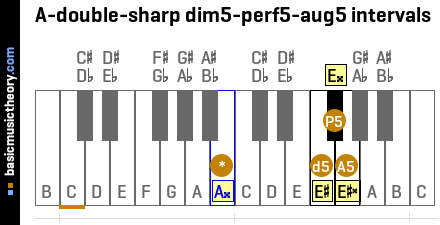 A-double-sharp dim5-perf5-aug5 intervals