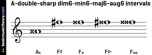 A-double-sharp dim6-min6-maj6-aug6 intervals