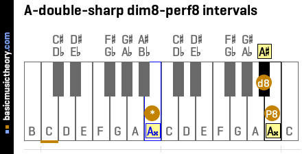 A-double-sharp dim8-perf8 intervals