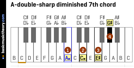 A-double-sharp diminished 7th chord