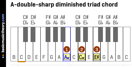 A-double-sharp diminished triad chord