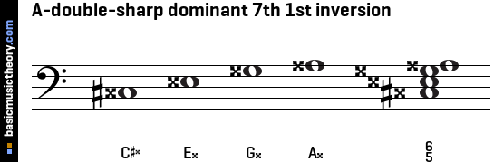 A-double-sharp dominant 7th 1st inversion