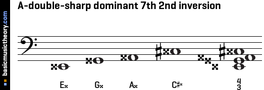 A-double-sharp dominant 7th 2nd inversion