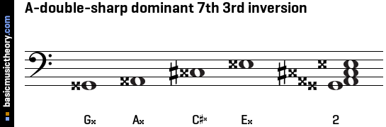A-double-sharp dominant 7th 3rd inversion