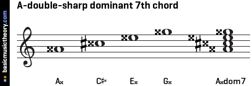 A-double-sharp dominant 7th chord