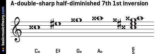 A-double-sharp half-diminished 7th 1st inversion