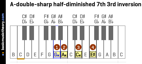 A-double-sharp half-diminished 7th 3rd inversion