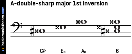 A-double-sharp major 1st inversion