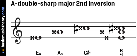 A-double-sharp major 2nd inversion
