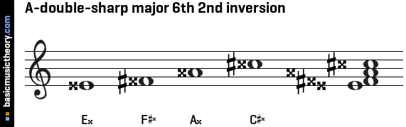 A-double-sharp major 6th 2nd inversion