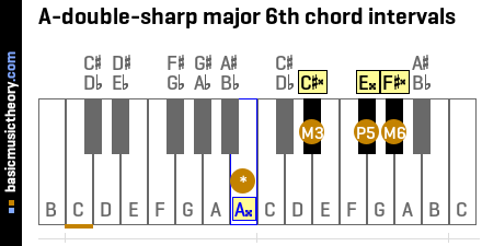 A-double-sharp major 6th chord intervals