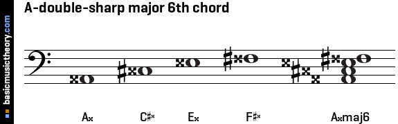 A-double-sharp major 6th chord